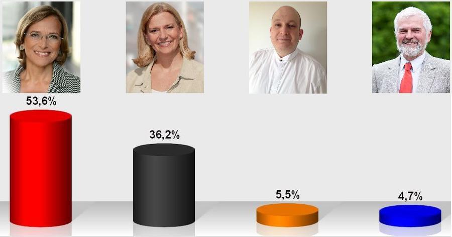 Grafik Wahlergebnis OB-Direktwahl 2015