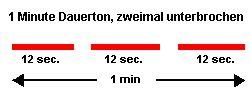 Optische Darstellung des Sirenentons Feueralarm