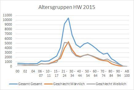 Grafik der Altersgruppen 2015 in Gießen
