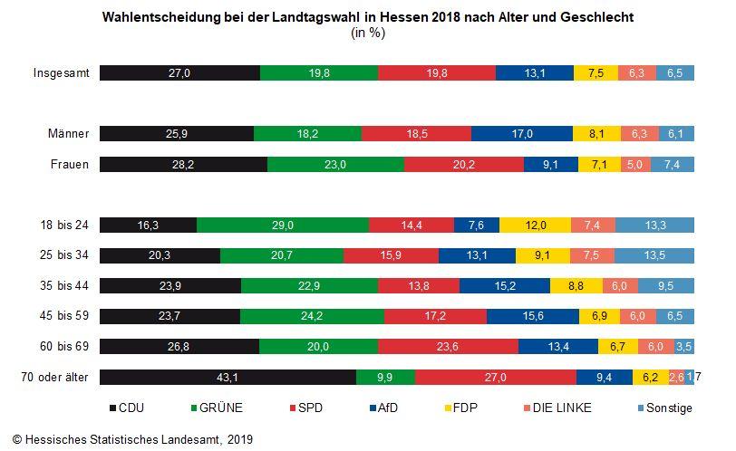 Wahlentscheidung Landtagswahl Hessen 2018 nach Alter und Geschlecht - Balkendiagramm