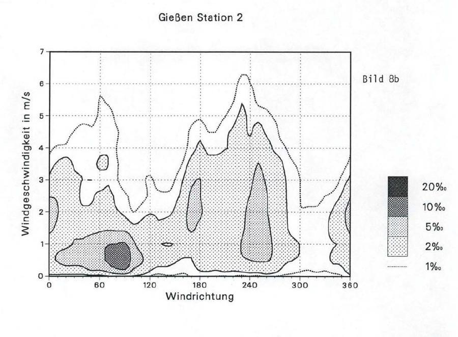 Zweidimensionale Häufigkeitsverteilungen Station 1 Schiffenberg Windrichtung u. geschwindigkeit 1991